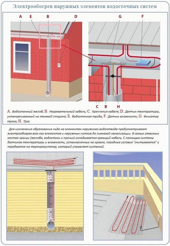 Устройство плоской кровли с внутренним водостоком и установка водосточной воронки
