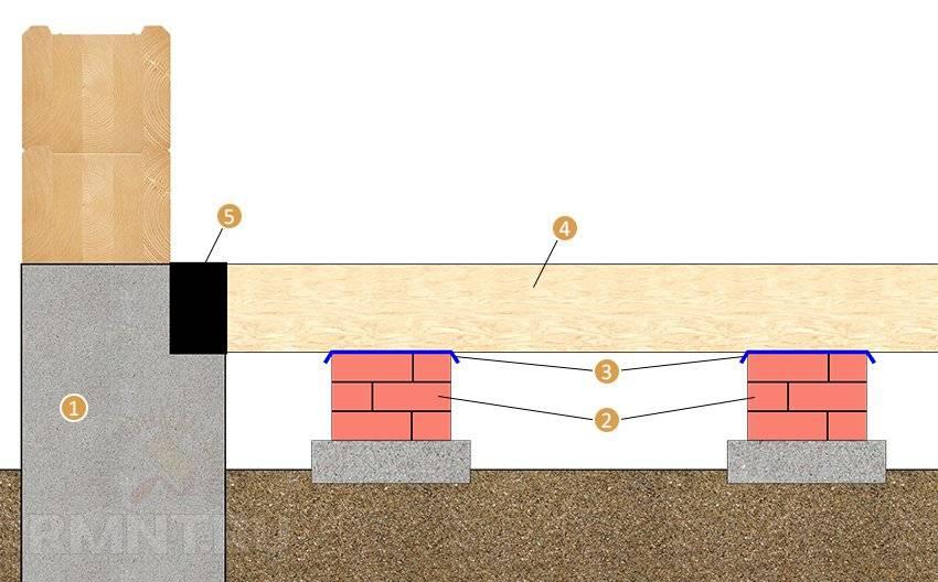 Полы по грунту на первом этаже частного дома без подвала