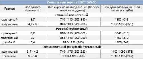 Кирпич 250х120х65: классификация, характеристики, маркировка и цены