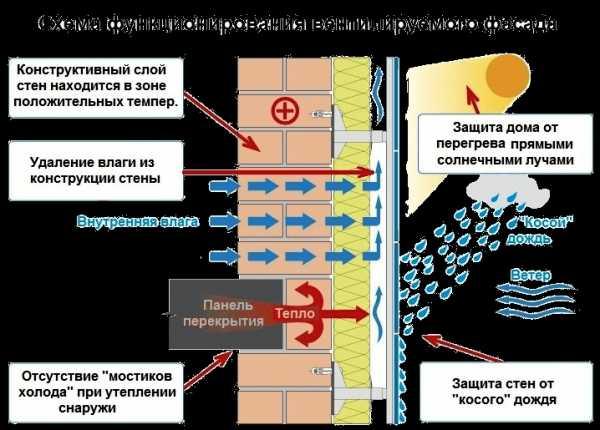 Утепление с помощью пенополиуретана в зимнее время. тонкости утепления с помощью ппу утепление с помощью пенополиуретана в зимнее время. тонкости утепления с помощью ппу |