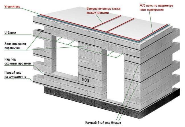 Как выполнятся возведение стен из газобетонных блоков