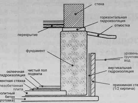 Как сделать гидроизоляцию свайного фундамента и ростверка: какие существуют методы (при помощи бруса) и необходимые материалы