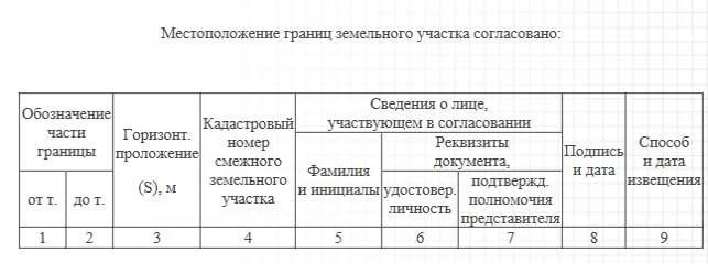 Акт согласования границ земельного участка и его образец