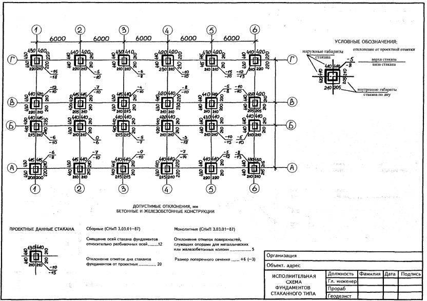 Геодезическая исполнительная схема. подготовка геодезических схем и контрольная съемка строительства зданий - промтерра