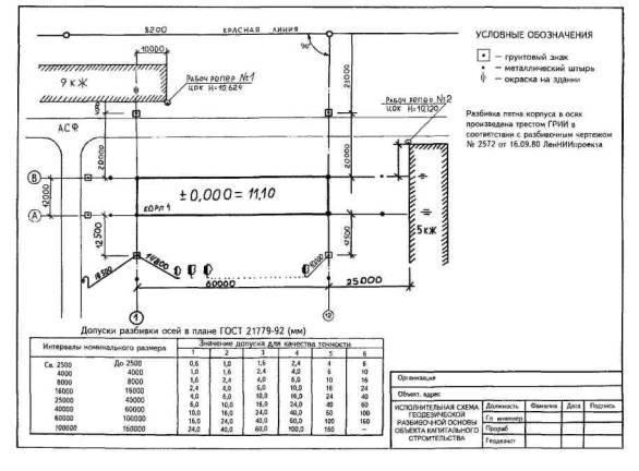 Форма акта приемки геодезической разбивочной основы для строительства (рекомендуемая) 2021 - скачать образец