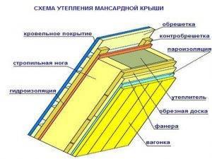 Утепление крыши: обзор теплоизоляционных материалов, советы по выбору и рекомендации по устройству теплоизоляции своими руками