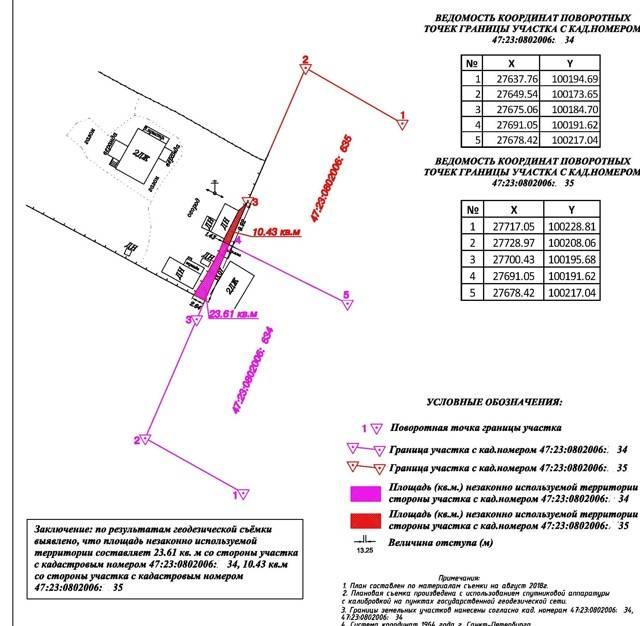 Особенности подготовки межевых планов в связи с уточнением местоположения границ земельных участков ➜  жизненные ситуации от владей легко