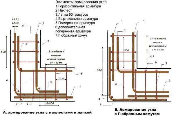 Как вязать арматуру для фундамента и зачем это делается