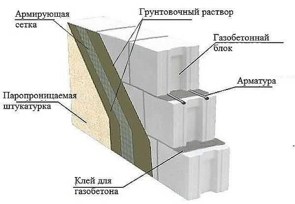 Как и чем отделать фасад дома из газобетона