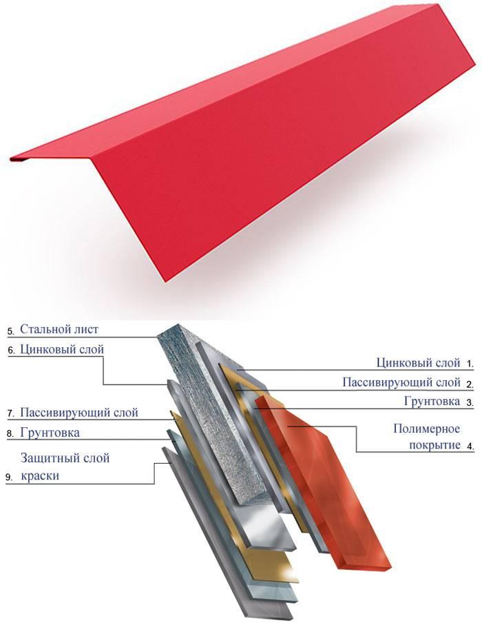 Ветровая планка для профнастила: ее назначение, монтаж, размеры и описание других доборных элементов