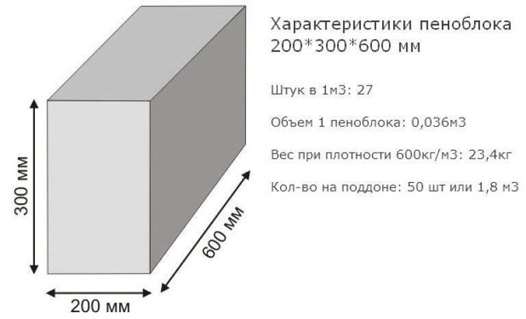 Каким бывает вес пеноблока, методы расчета массы и для чего нужны эти данные?