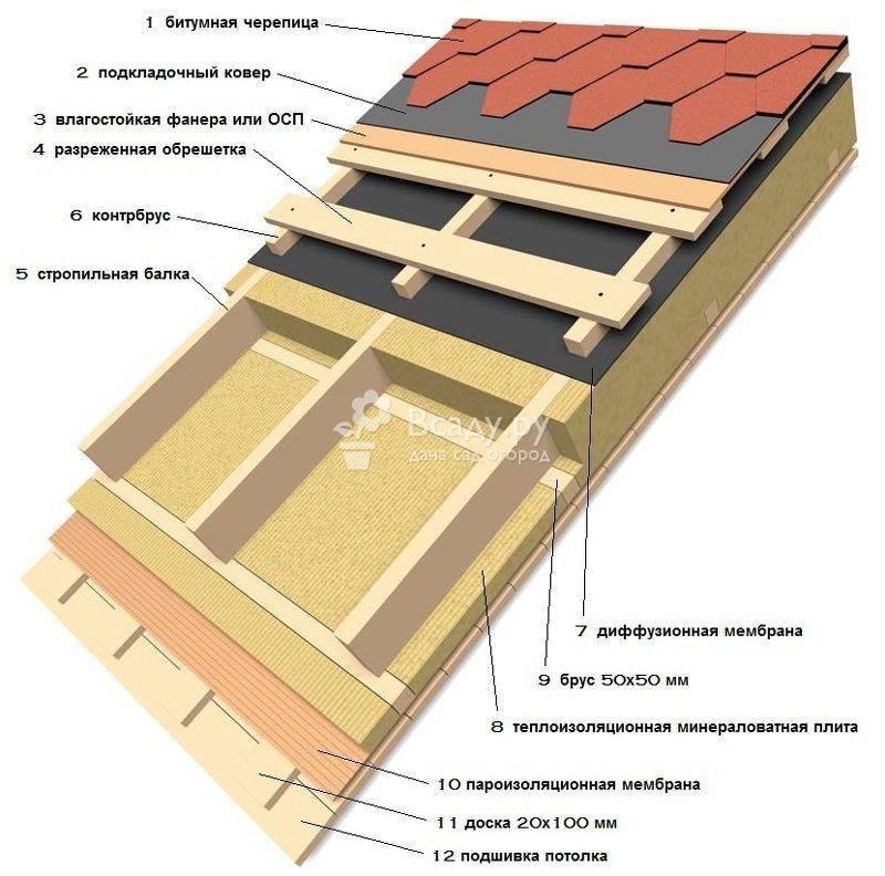 Утепление мансарды изнутри, если крыша уже покрыта: выбор материала и порядок работ