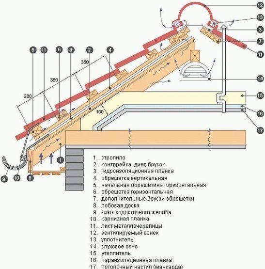 Обрешетка под металлочерепицу: правильный шаг и расчет количества
