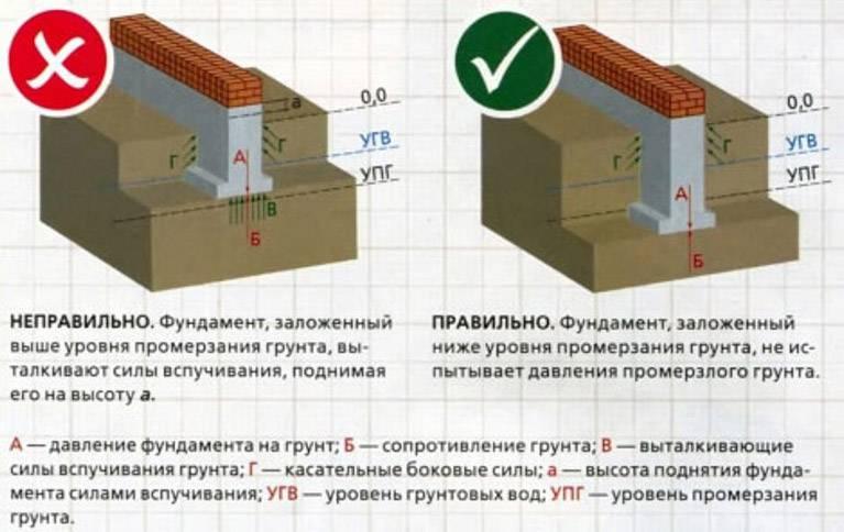 Как правильно рассчитать толщину плитного фундамента