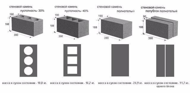 Вес бетонного блока в зависимости от состава и конструкции