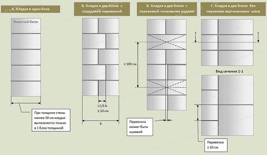 Пошаговое руководство по кладке газобетонных блоков