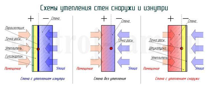 Способ утепления стен изнутри пенопластом своими руками: пошаговая инструкция