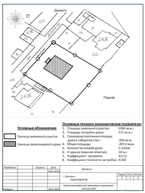 Все, что необходимо знать о схеме планировочной организации для разрешения на строительство
