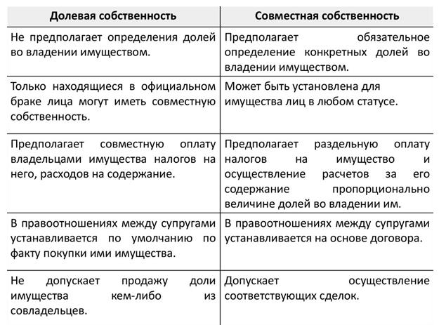 Собственность на землю согласно земельному кодексу рф: формы и виды, как оформить право владения на имущество, оборотоспособность участков