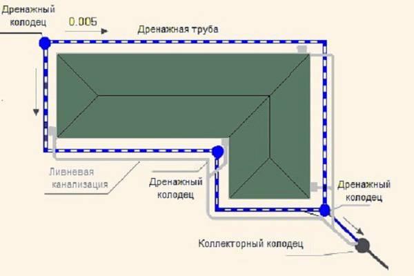 Свайно-ростверковый фундамент своими руками: пошаговая инструкция, как правильно сделать план, чертеж, основание для дома