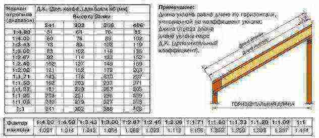 Угол наклона крыши: как определить минимальный или же оптимальный наклон ската