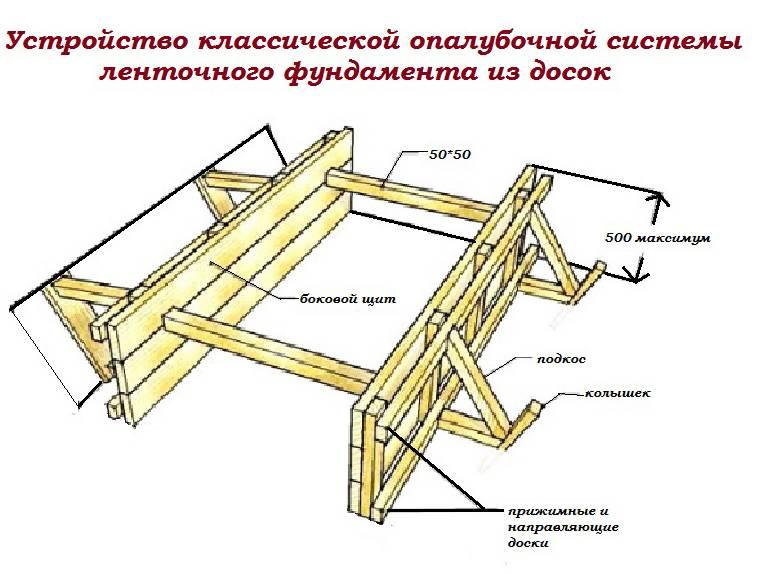 Фундамент плита на ленте и заливка монолитной плиты