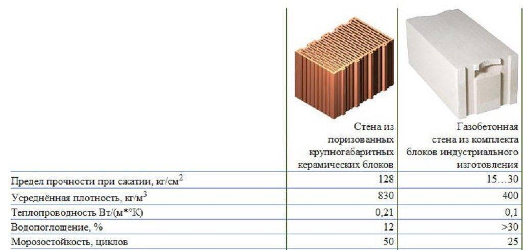 Характеристика газобетонных блоков d400