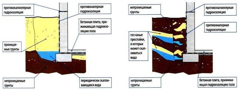 Гидроизоляция ленточного фундамента: что это такое, нужно ли гидроизолировать, виды и способы, как сделать изоляцию?