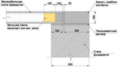 Укладка плит перекрытий: правила укладки на фундамент, стену