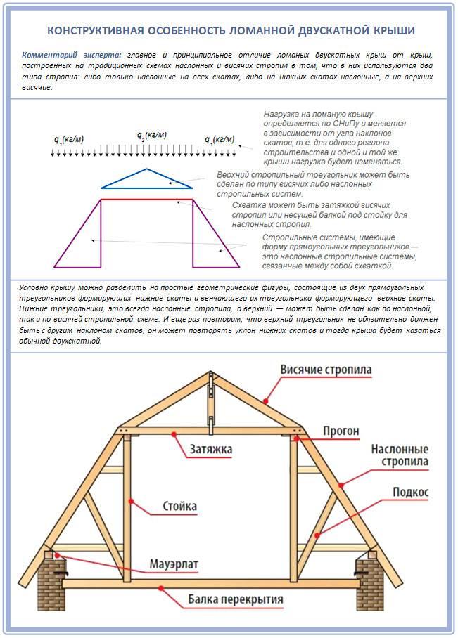 Стропильная система мансардной крыши: чертежи и фото