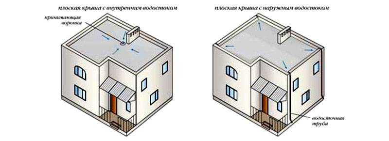Про ливневую канализацию в многоэтажном доме