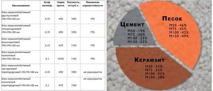 Как делают керамзитобетон: пропорции компонентов - блог о строительстве