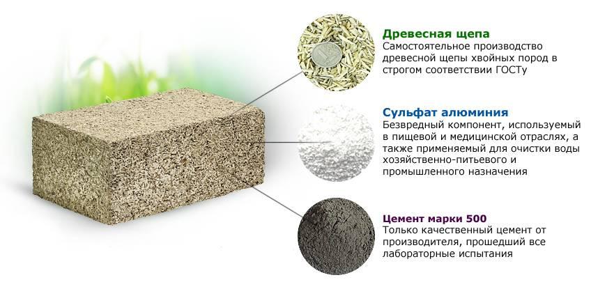 Вес цемента в 1 м3 (объемный, удельный, масса)