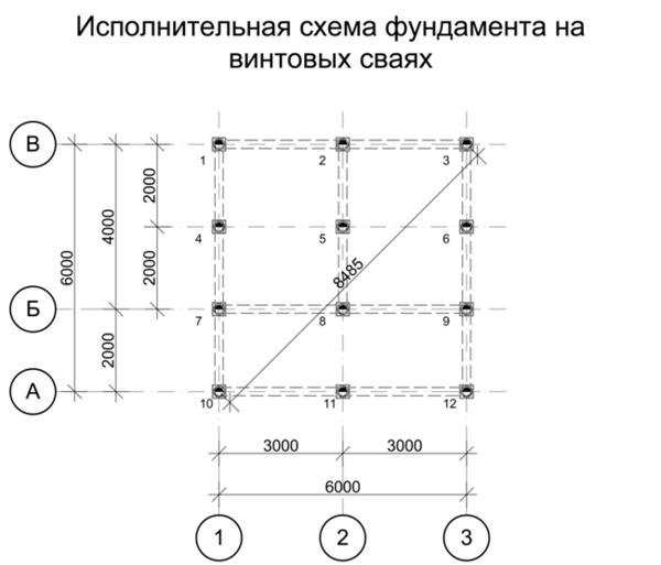 Способы и формулы расчета стоимости ленточного фундамента