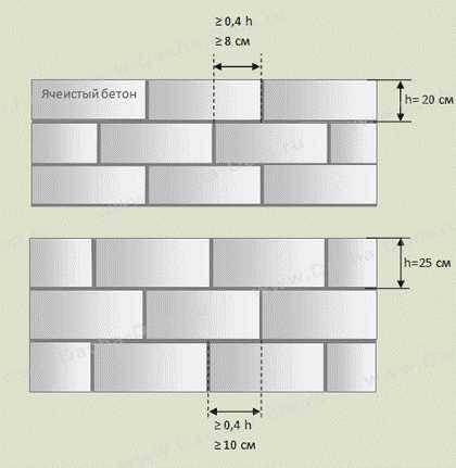 Сколько пеноблока в 1 кубе: видео-инструкция по монтажу своими руками, как рассчитать, фото