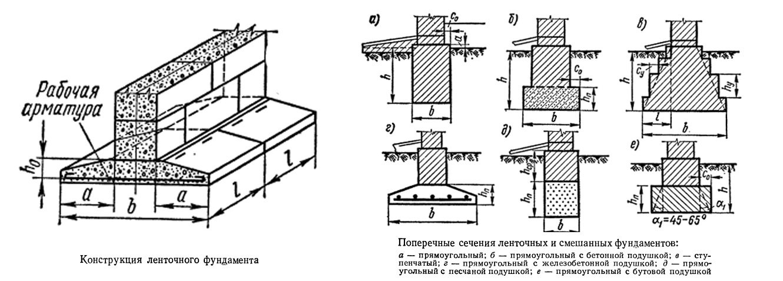 Виды фундаментов и их технические характеристики