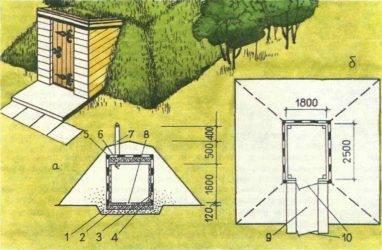 Устройство и технология строительства ленточного фундамента с подвалом