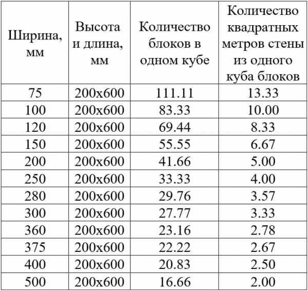 Калькулятор - как рассчитать количество пеноблоков на дом, расчет стоимости строительства своими руками: инструкция, фото и видео-уроки