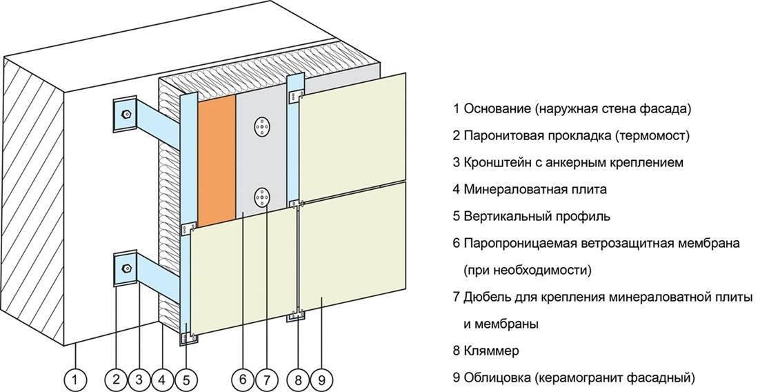 Укладка керамогранита на фасад и пол: технология монтажа, своими руками (+ видео и фото)