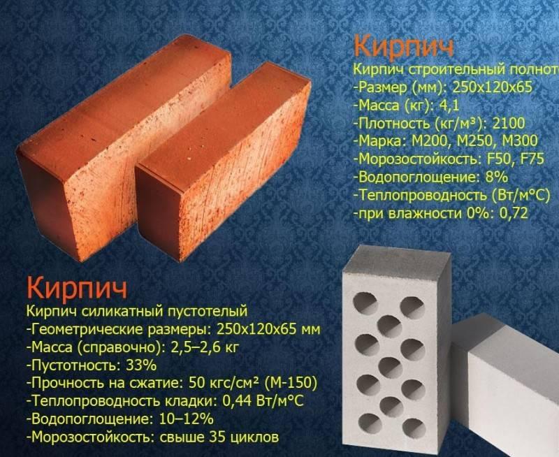 Силикатные блоки: характеристики, размер, плотность, вес