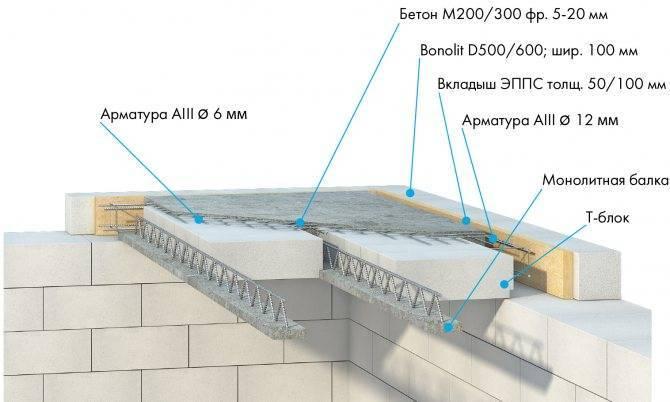 Виды плит перекрытия для стен из газобетонных блоков и их монтаж