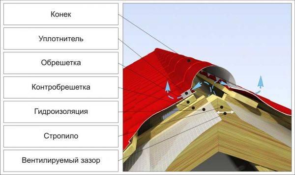 Крепление конька на крыше: как правильно сделать, полезные советы