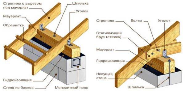 Односкатная крыша: устройство, стропильная система + фото отчет строительства, видео