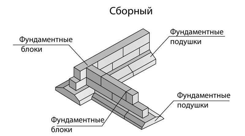 Фундамент из блоков фбс пошаговая инструкция: размеры, блочный, цокольный этаж, сборный, какой дешевле, маркирока, гост