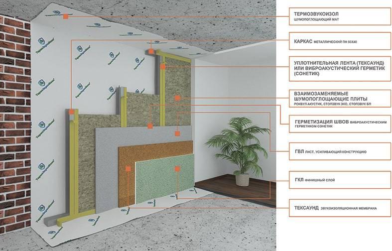 Звукоизоляция в панельном доме