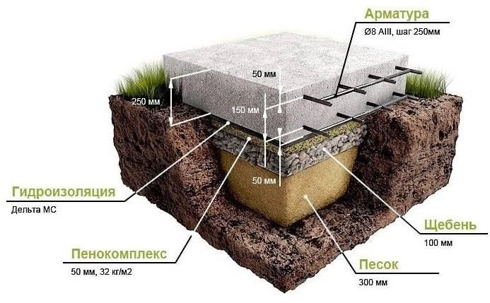 Нужна ли гидроизоляция фундамента без подвала, устройство