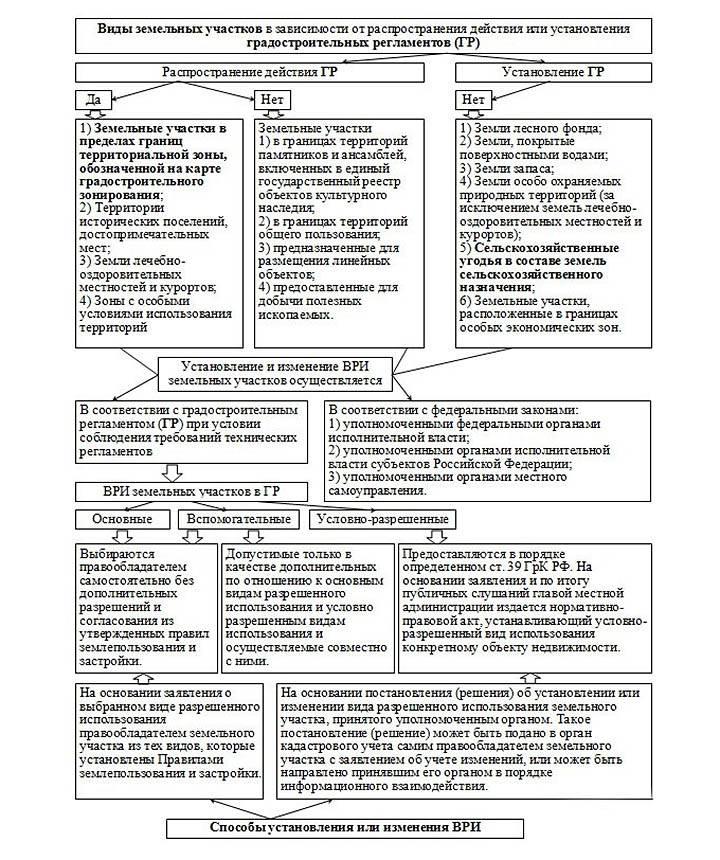 Классификатор видов разрешенного использования земельных участков