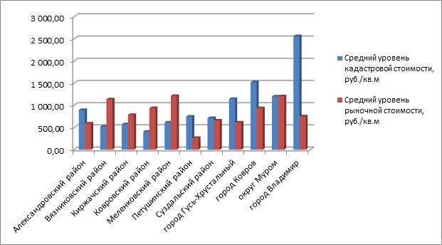 Периодичность перерасчета кадастровой стоимости недвижимости