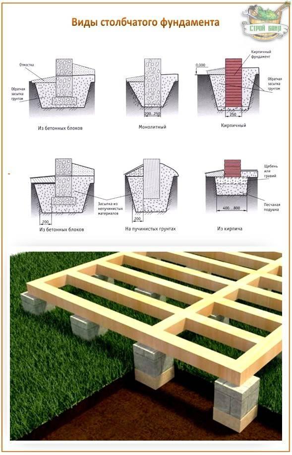 Пошаговая инструкция по возведению столбчатого фундамента из кирпича