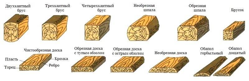 Особенности строганного бруса и его сравнение с обрезным